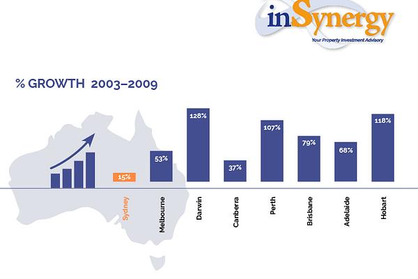 Sydney Slows Brisbane Grows2