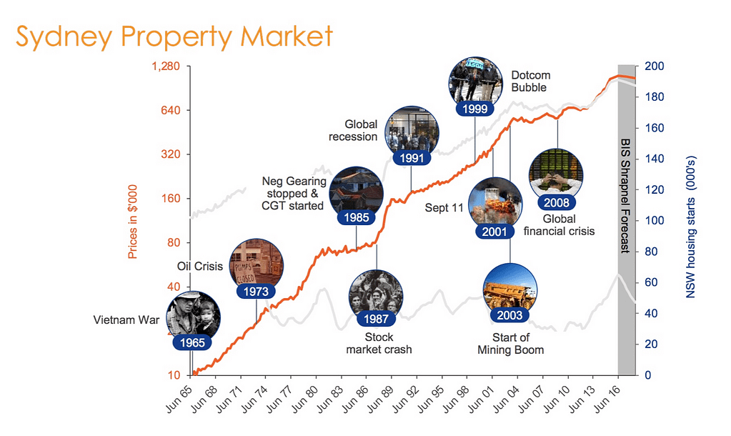 Is now a good time to invest in property?