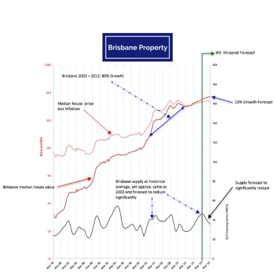 Brisbane Property forecast still strong despite media hype about negative gearing