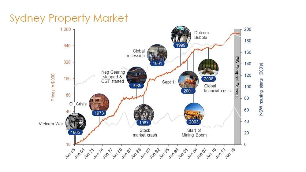 Sydney Property Market History